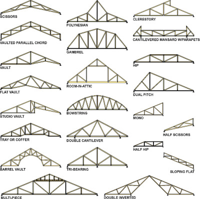 Types Of Roof Trusses