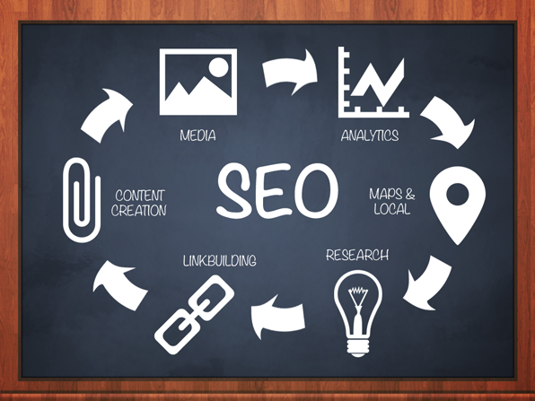 Go For A Reliable Strong SEO Company