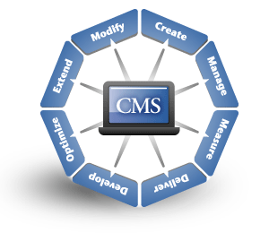 CMS Hosting - What To Look For