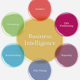 Be Smart With Business Intelligence Software Programs