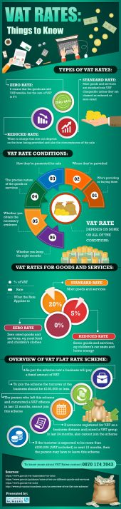 3 Types Of VAT Rates