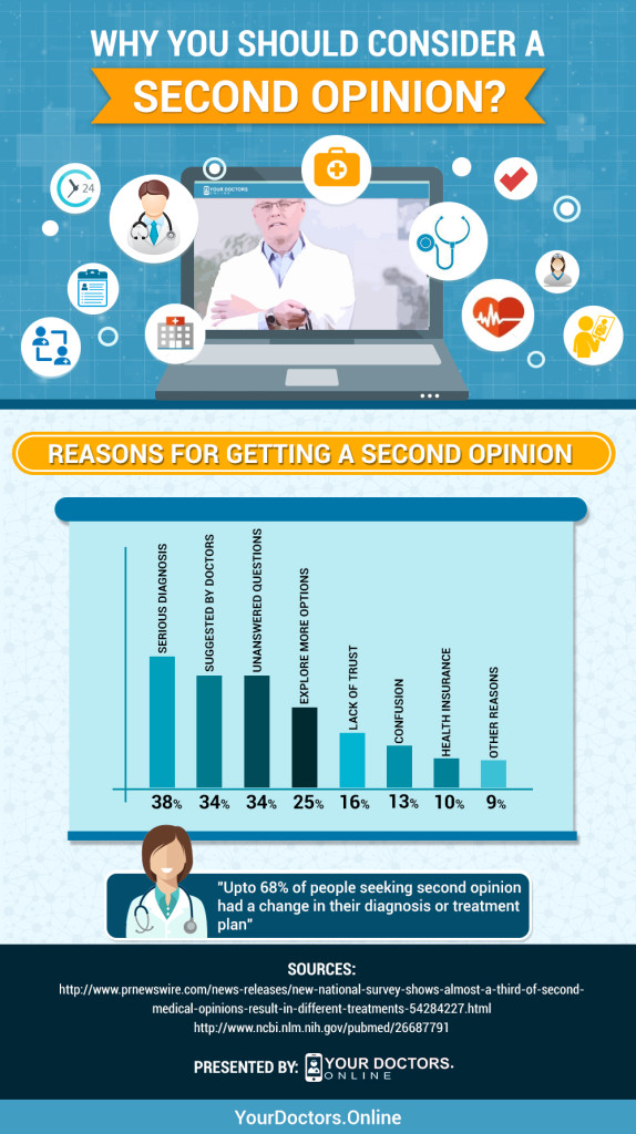 Making A Decision About The Second Opinion, Infographic