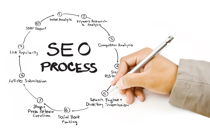 Role Of SEO Toronto In Improving Your Company's Online Presence