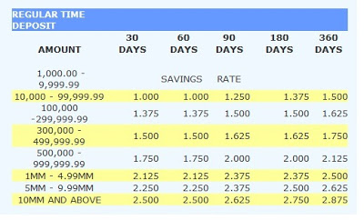 Metrobank Time Deposit Rates In Philippines