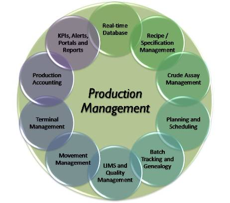 What Is Production Management?