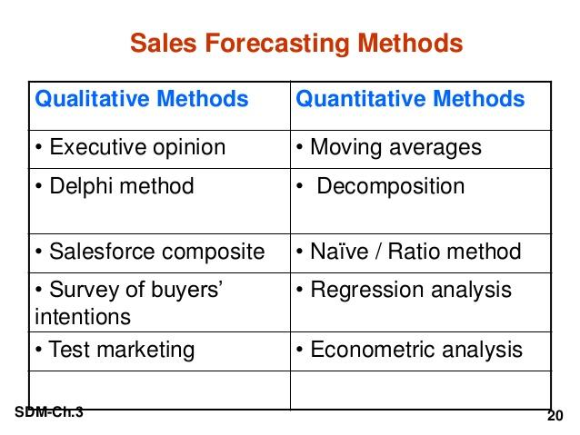 Procedure Of Demand (Sales) Forecasting