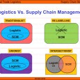 Supply Chain Management Vs Logistic Management