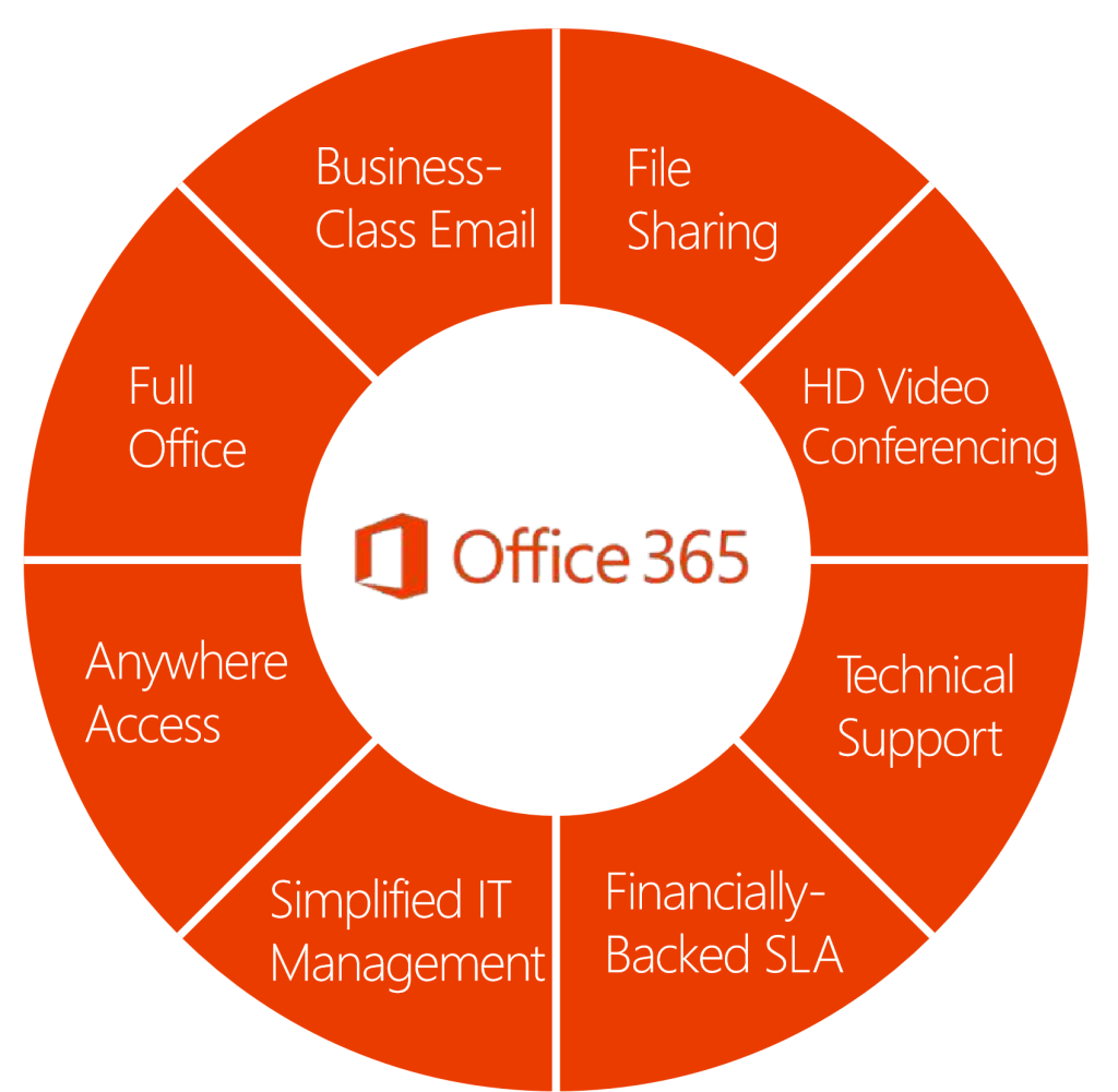 How Can A Publishing Company Use Office 365