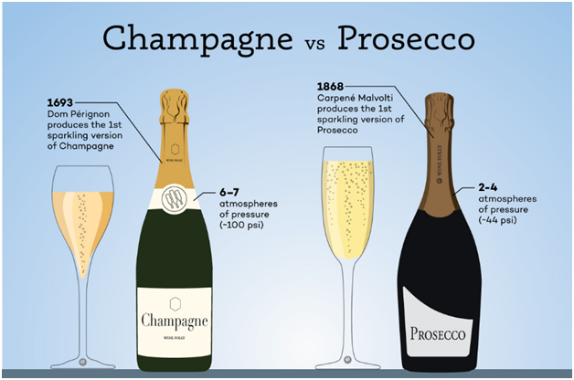 What Is The Difference Between Sparkling Wine and Champagne?